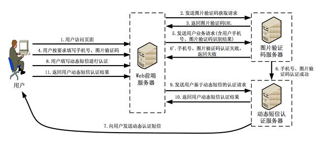国际验证码接口:短信接口账户可以绑定IP吗?